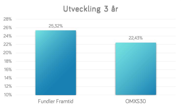 3yrs-FundlerFramtid-vs-OMXS30