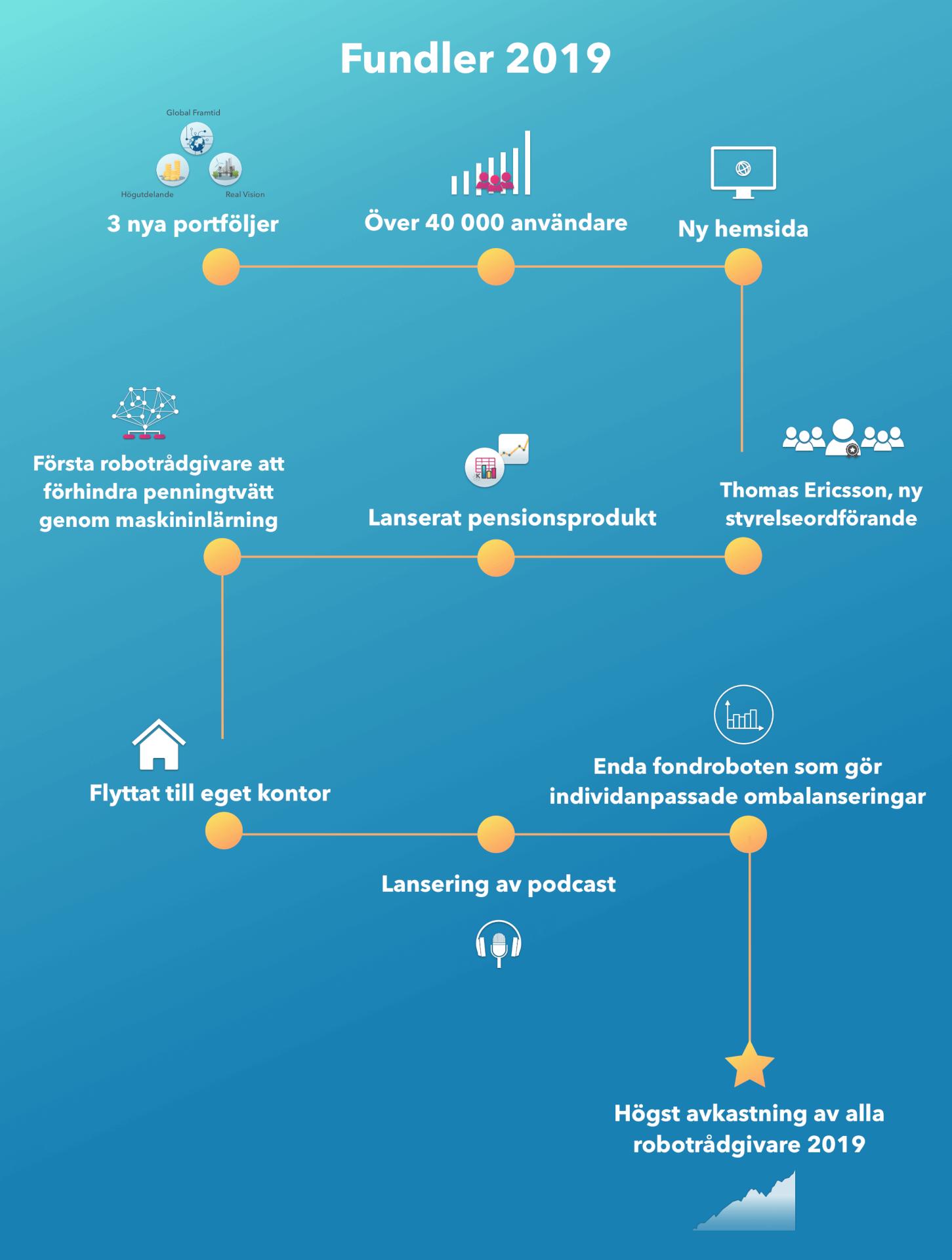 Fundler-year-2019